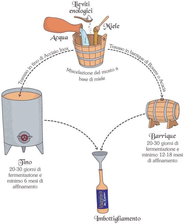 come nasce l idromele